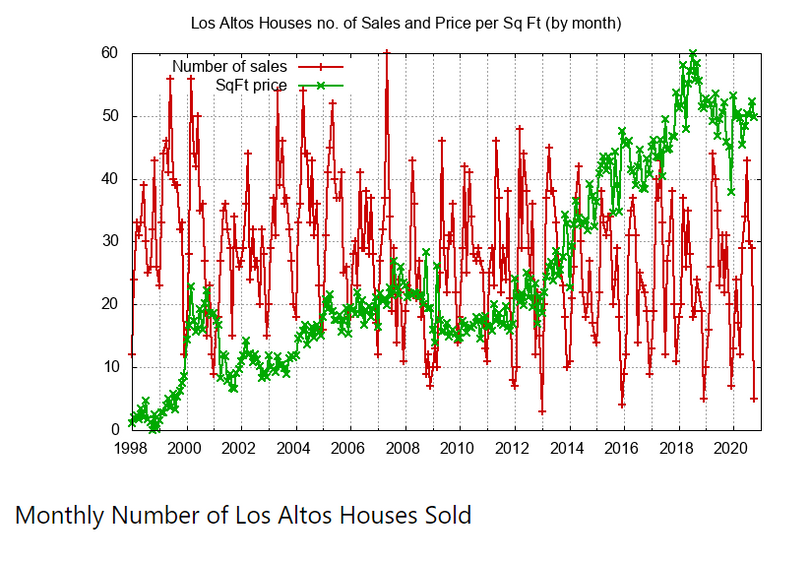 Monthly Number of Houses Sold