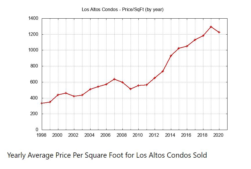 Yearly Average Condo Price Per Sq Ft