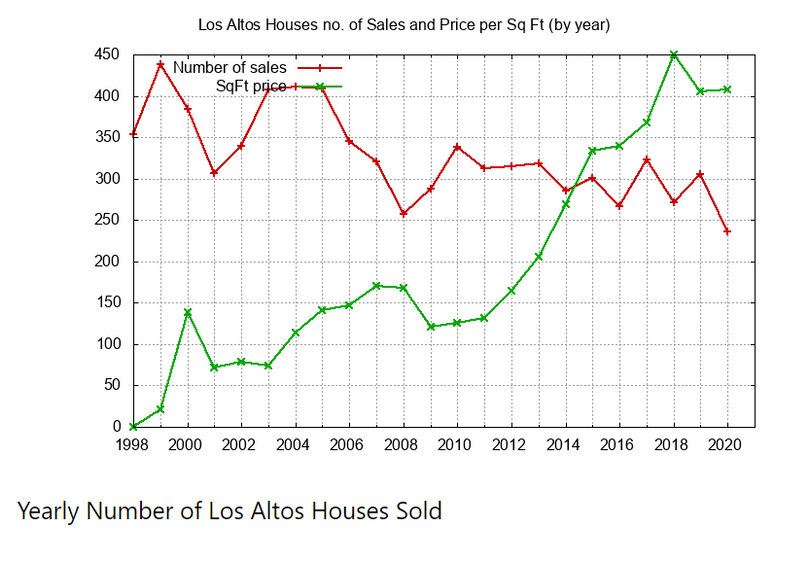 Yearly Number of Houses Sold