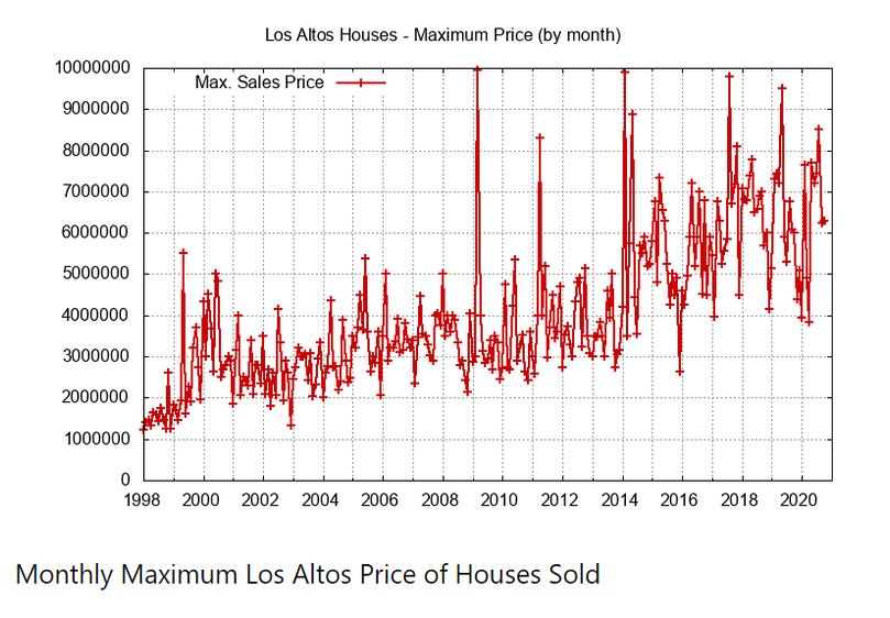 Monthly Max Price