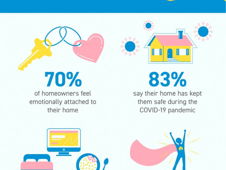 Home Is Where the Heart Is [INFOGRAPHIC]