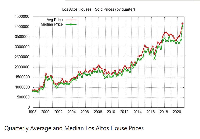 Quarterly Avg Median House Prices
