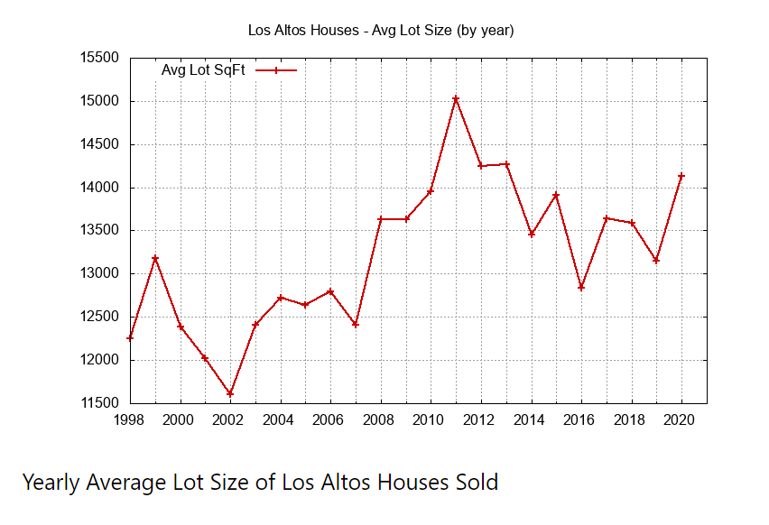 Yearly Average Lot Size