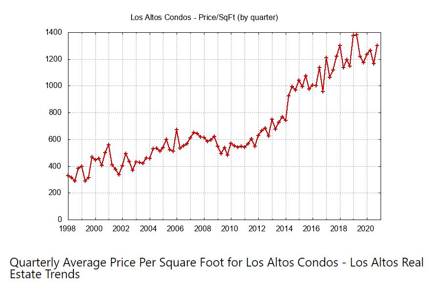 Quarterly Average Condo Price Per Sq Ft