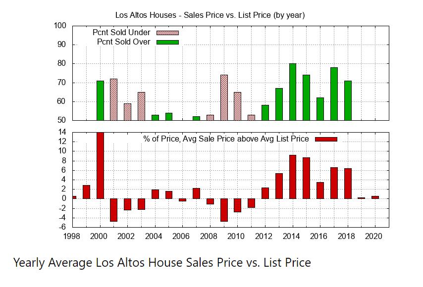 Yearly Average Sales Price & List Price