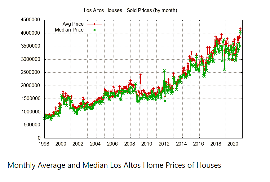 Monthly Avg Median House Prices