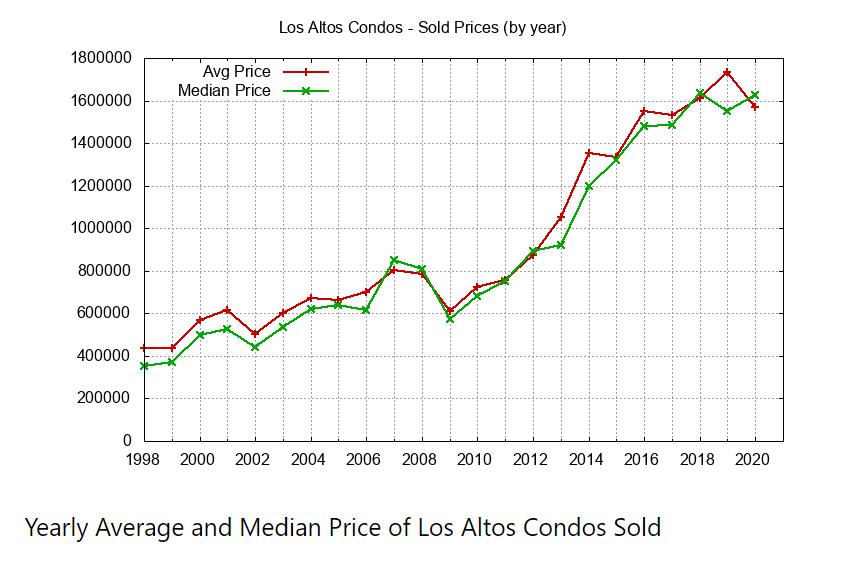 Yearly Avg Median Condo Price