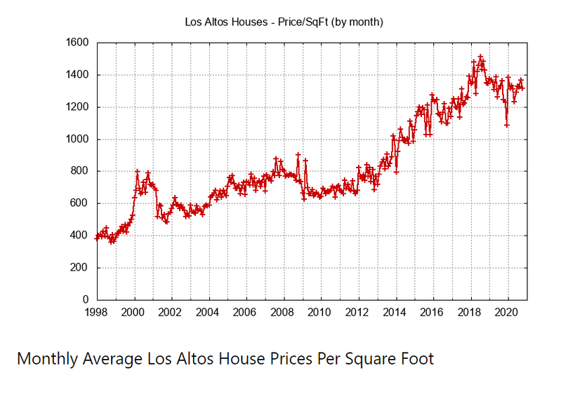 Monthly Average House Prices Per Sq Ft