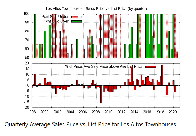 Quarterly Average Sales Price vs List Price