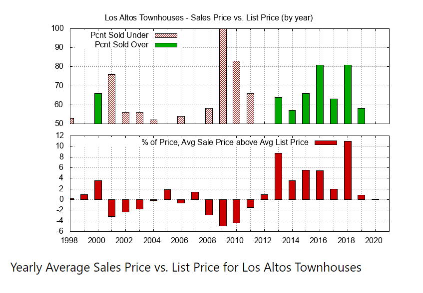 Yearly Average Sales Price vs List Price