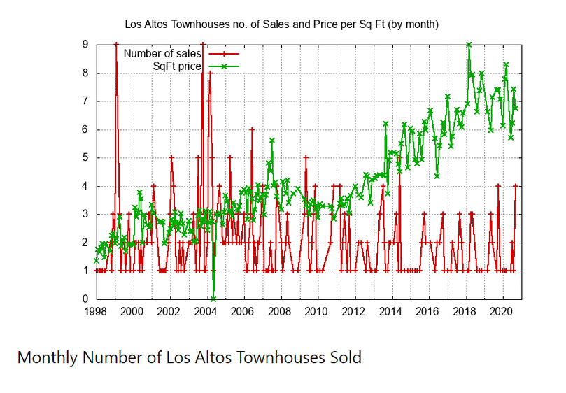 Monthly Number of Townhouse Sold