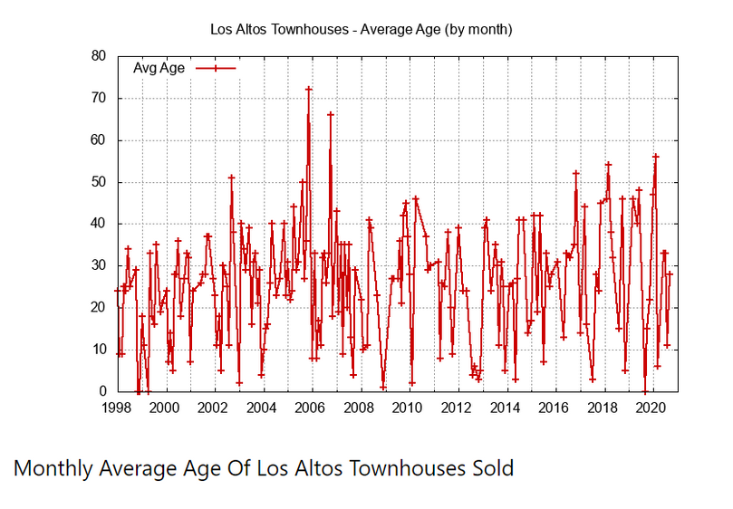 Monthly Average of Townhouses