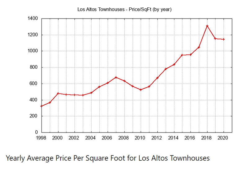 Yearly Average Townhouse Price Per Sq Ft
