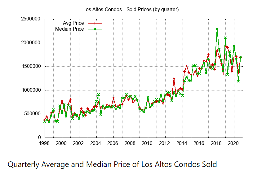 Quarterly Avg Median Condo Price