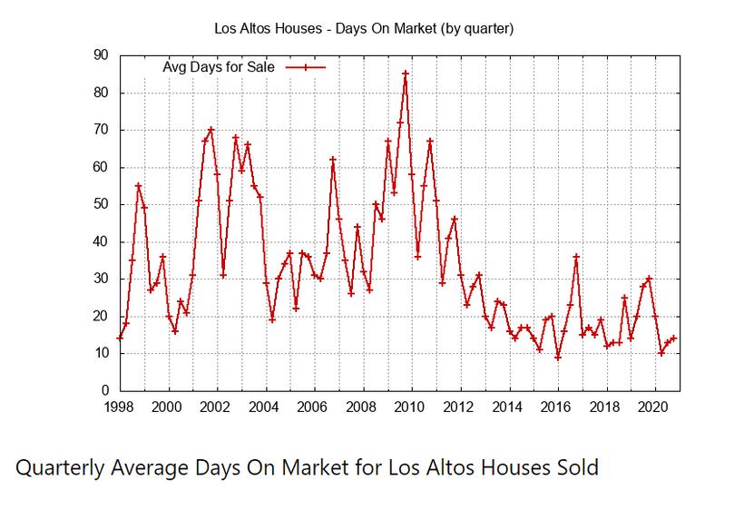 Quarterly Average Days on Market
