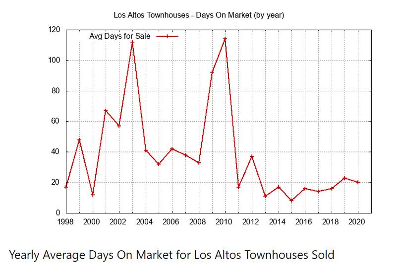 Yearly Average Days on Market
