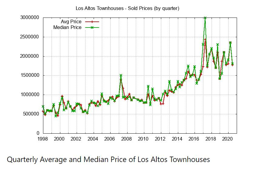 Quarterly Avg Median Townhouse Price