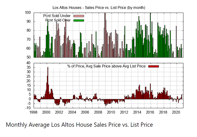 Montly Average Sales Price & List Price