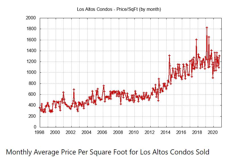 Monthly Average Condo Price Per Sq Ft