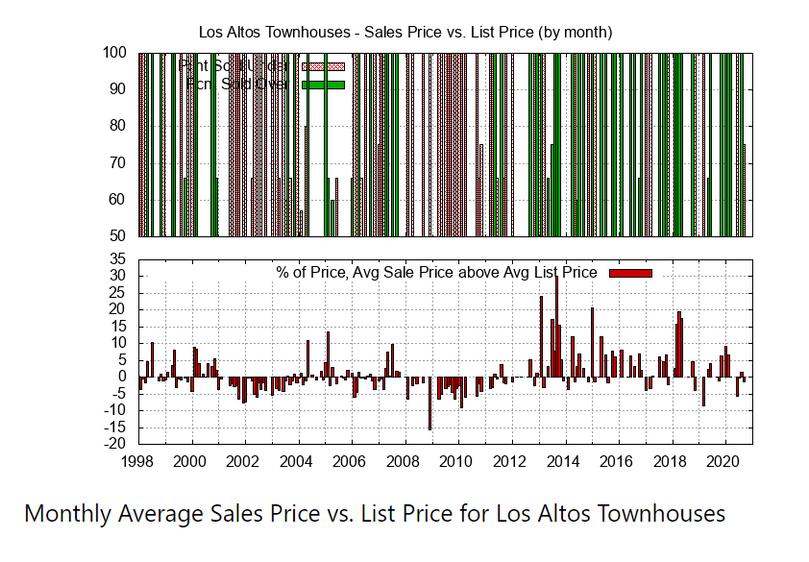 Monthly Average Sales  Price vs List Price