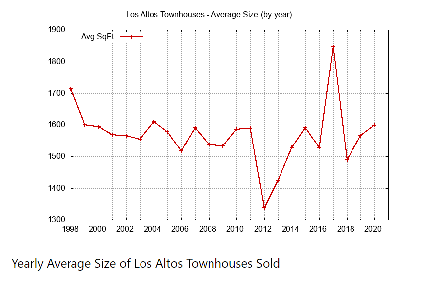 Yearly Average Size of Townhouses