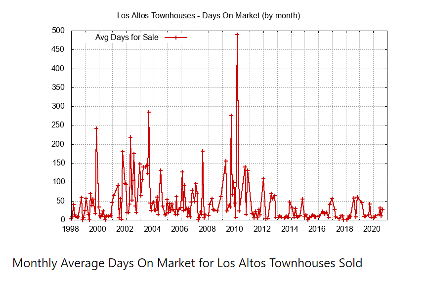 Monthly Average Days on Market