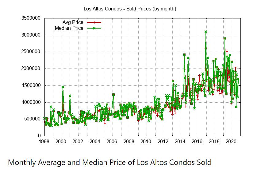 Monthly Avg Median Condo Price