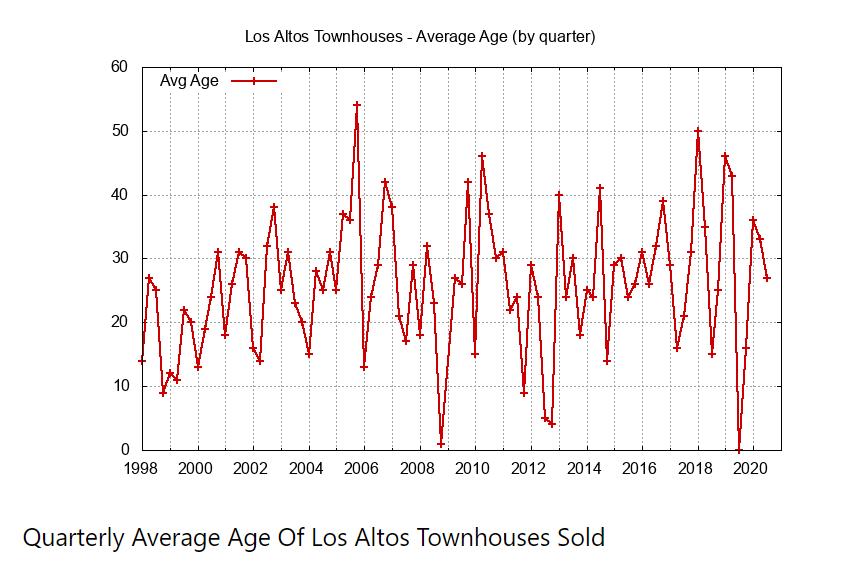 Quarterly Average of Townhouses