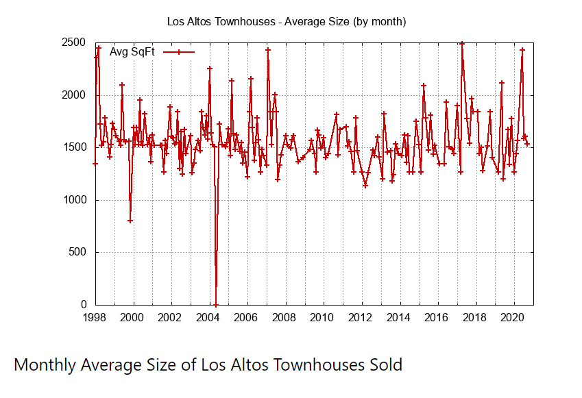 Monthly Average Size of Townhouses