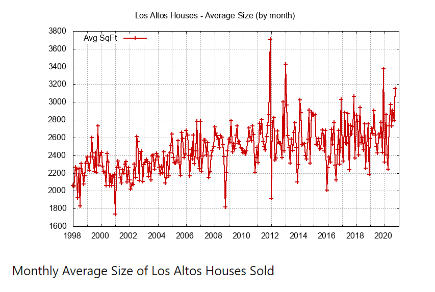 Monthly Average Size of Houses.