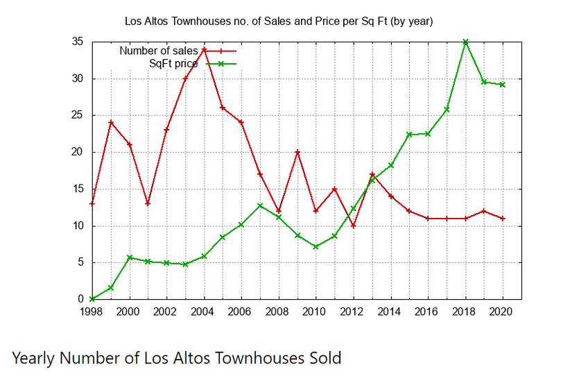 Yearly Number of Townhouses Sold
