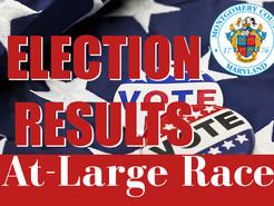 Riemer, Jawando, Glass, and Albornoz Win At-Large Primary, Balcombe Finishes Fifth; No UpCounty Demo