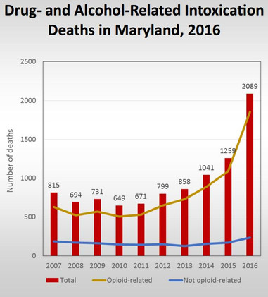 Report drug users in md detectives