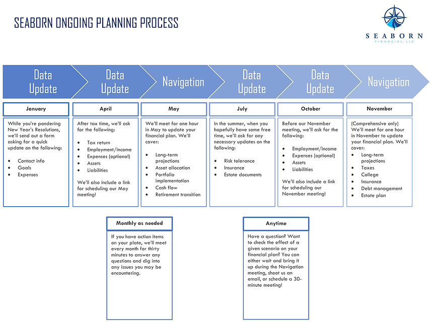 Ongoing Comprehensive Planning Infograph