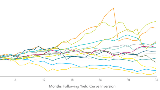 The yield curve (partially) inverted. What do I do?