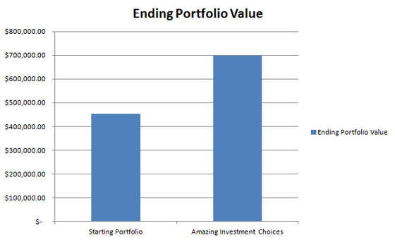 some perspective on investment choices
