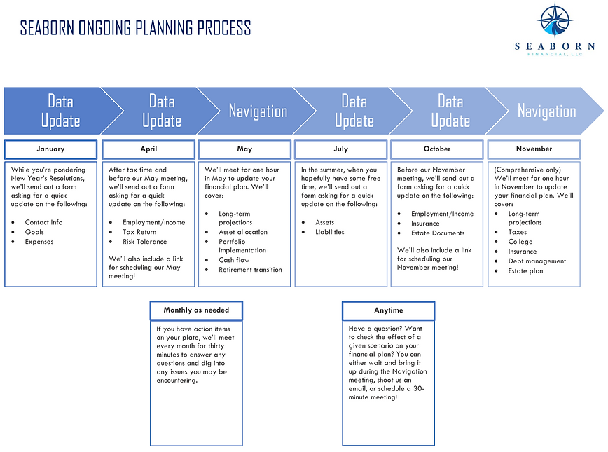 Ongoing Planning Infographic.PNG