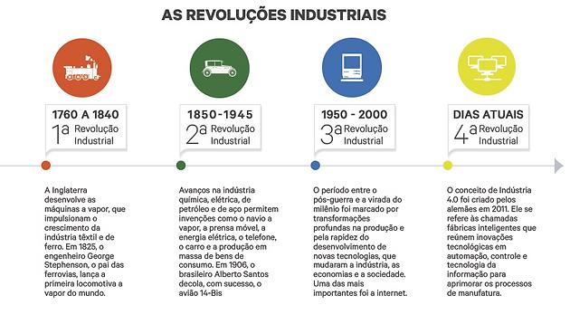 Indústria 4.0: A Revolução Inevitável