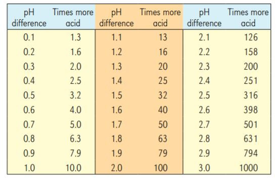 pH and acidity in coffee