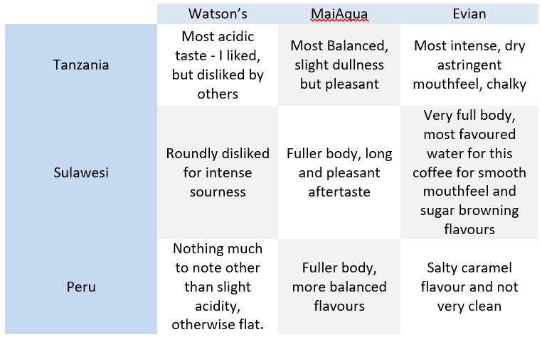 Taste results for water TDS is coffee