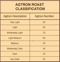 agtron scale