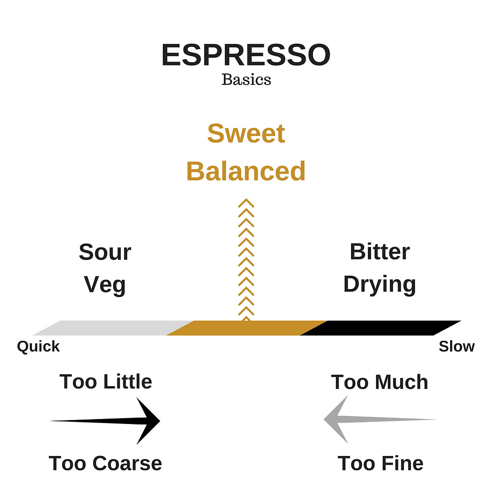 Making espresso basic for sweet cup