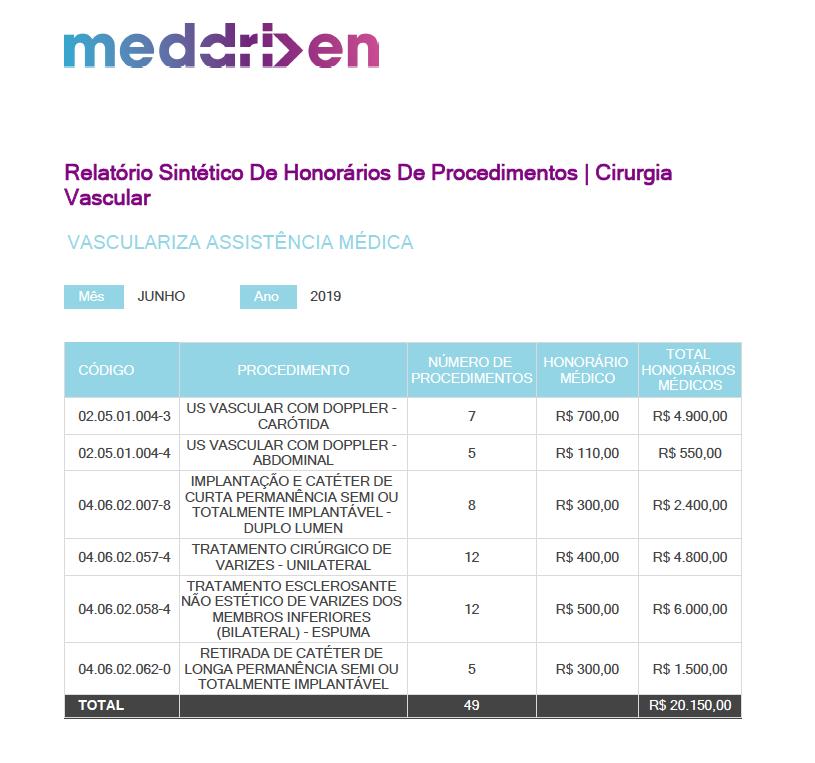 Relatório Sintético de Procedimentos