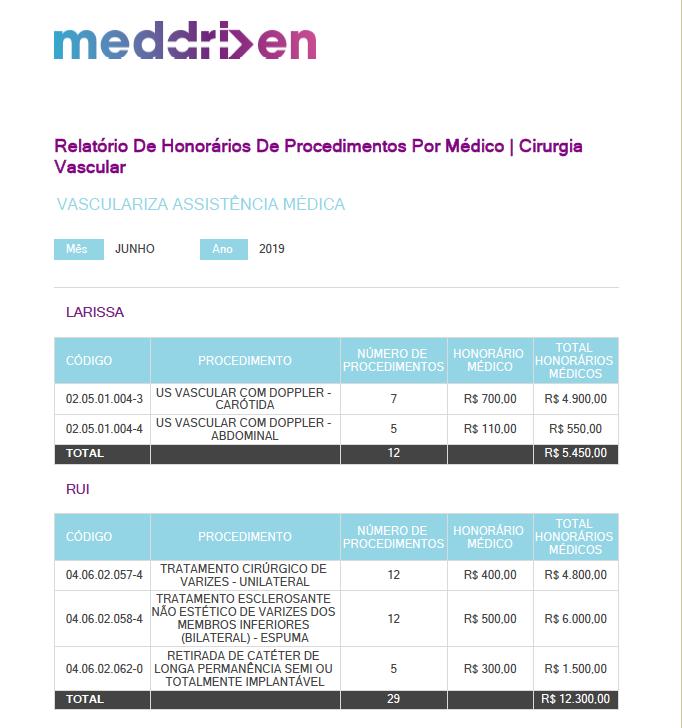 Relatório de Procedimentos por Médico