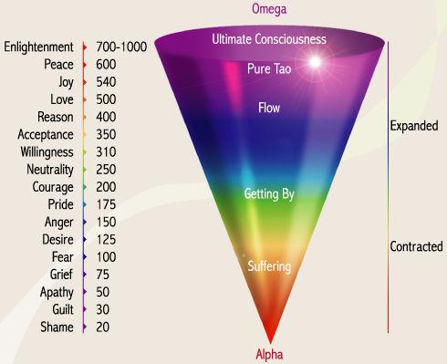 scale-consciousness.jpg