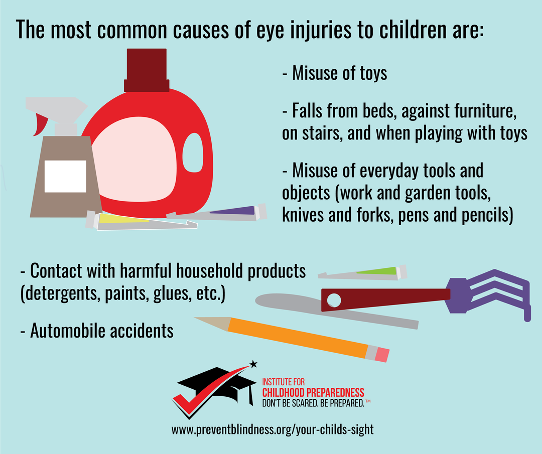 Most common causes of eye injuries