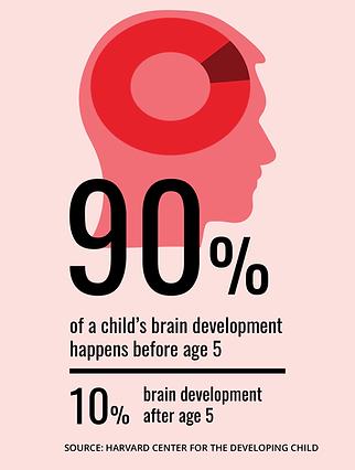 childhood brain statistics