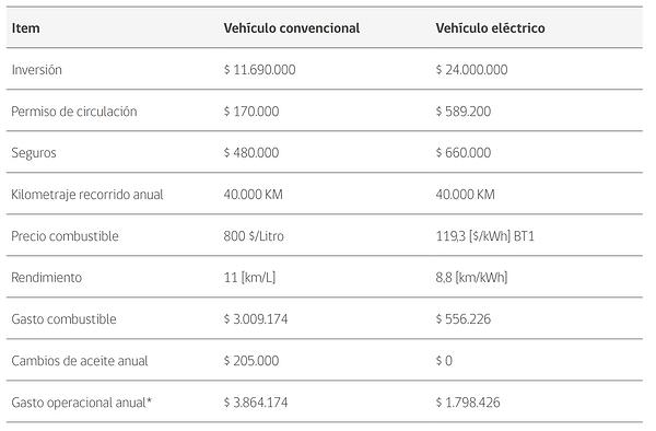 comparacion costos electrico gasolina.PN