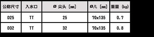 TURBO-TWIST:CAFS槍頭.png