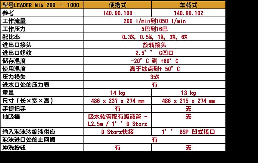 LEADER MIX 200-1000v2泡沫混合器Chat.png